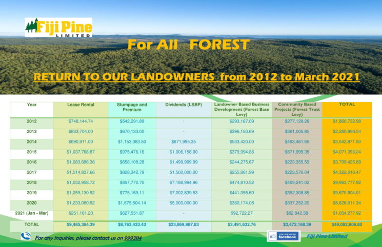 Return to Our Landowners - All Forests Updated-2