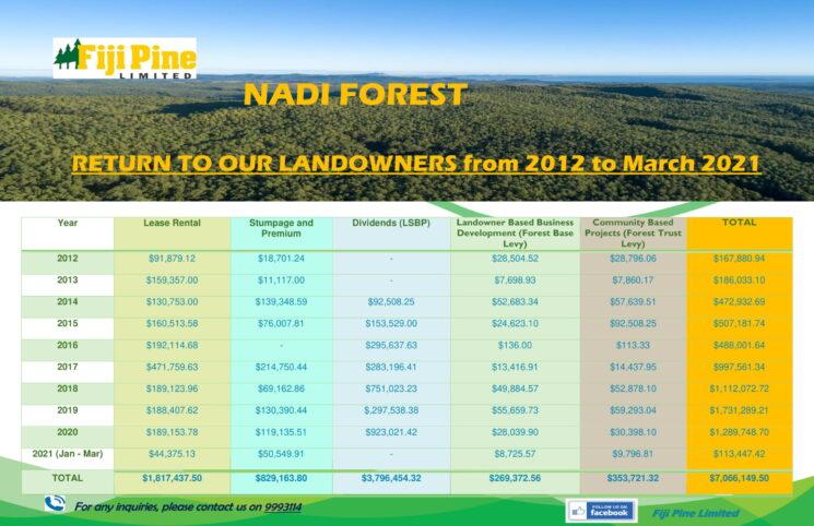 Return to Our Landowners - All Forests Updated-4