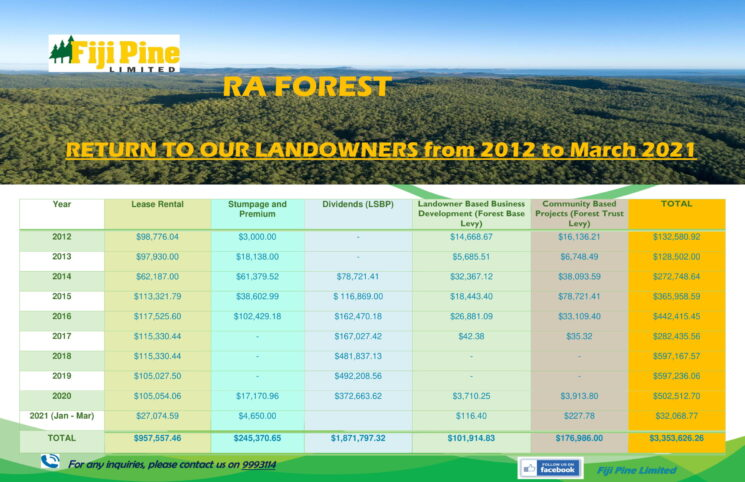 Return to Our Landowners - All Forests Updated-5